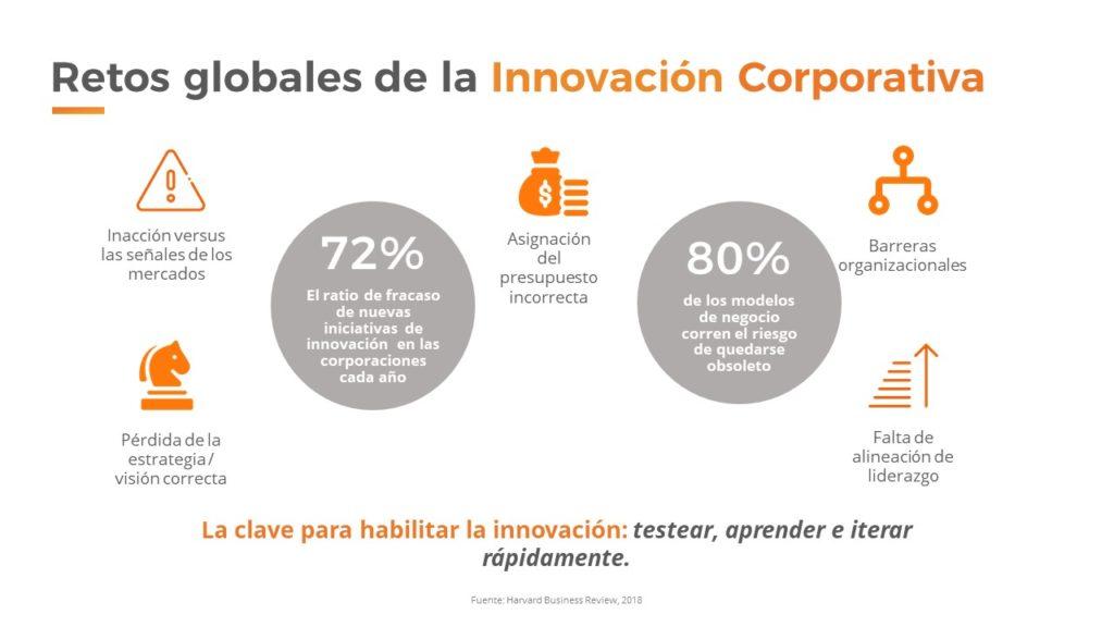 Retos globales de la Innovación Corporativa